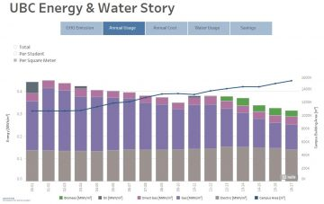 UBC's Energy and Water Story